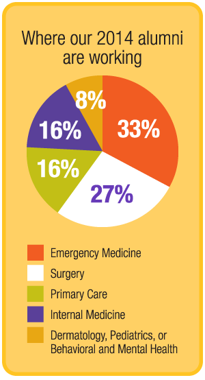 Where our 2014 alumni are working by percentage: emergency medicine 33, surgery 27, primary care 16, internal medicine 16, dermatology, pediatrics, or behavioral and mental health 8.