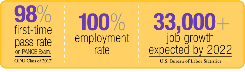 98 percent first time pass rate on PANCE exam for class of 2015, 100% employment rate, and 33,000+ jobs expected by 2022.