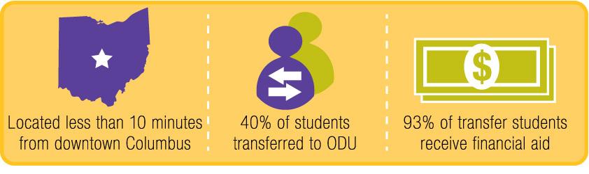 Transfer_Student_Stats