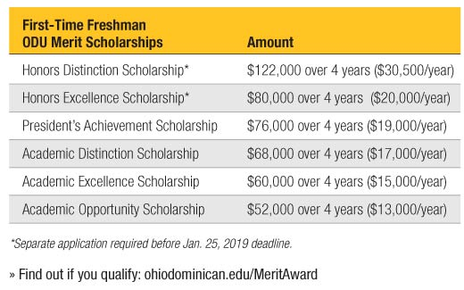 First Time ODU Merit Scholarships ranging from $30,000 to $13,000 per year; contact Undergrad Admission for details.