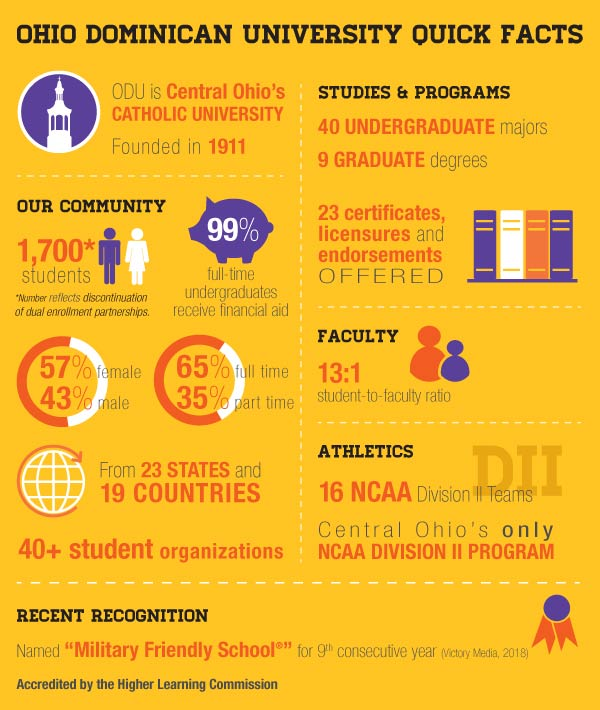 Quick facts about Ohio Dominican University   Ohio Dominican